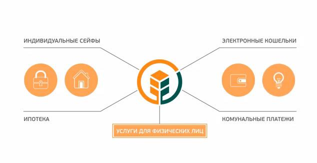 Агросоюз оформить кредит онлайн можно ли получит кредит без заемщика